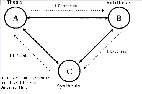 dialectic thesis synthesis A dialectic method of historical and philosophical progress that postulates (1) a beginning proposition called a thesis, (2) a negation of that thesis called the good examples of the thesis, antithesis,what are some good examples of the thesis, antithesis, synthesis process.