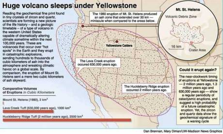Yellowstone_SuperVolcano