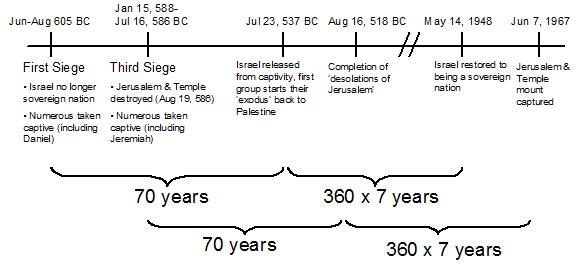 Israel Timeline